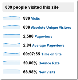 google analytic visitor overview